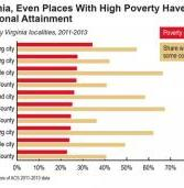Education Rates Are Up, but So Is Poverty