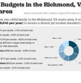 Online family budget calculator shows Virginia working families struggling