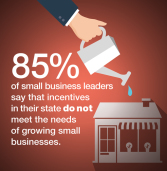 Survey: Small Business Group Leaders Say States Favor Big Businesses at the Expense of Small Firms Seeking to Grow