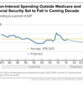 Analysis: Medicaid Not Straining Federal Budget