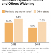 States not expanding Medicaid falling further behind expansion states
