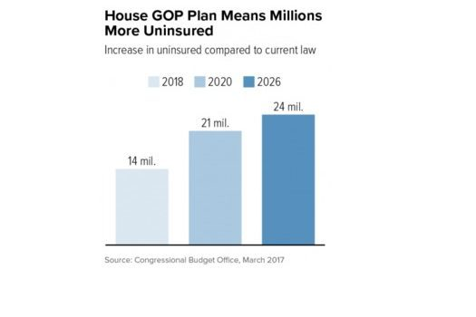 "CBO: ACA Repeal ""Takes Country Back to Pre-Obamacare Crisis"""