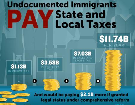 Undocumented Immigrants Contribution to Va