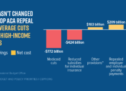CBPP: Analyzing the Senate GOP Health Bill