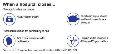 Top 5 Reasons Why the AHCA Would Harm Rural Hospitals and Communities